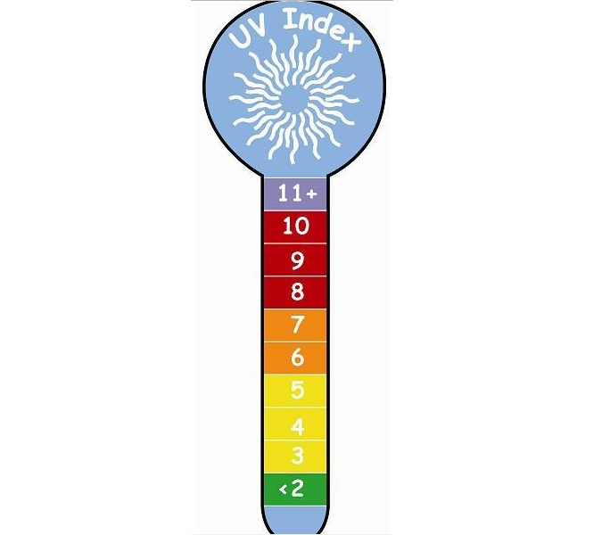 Cách tính chỉ số UV
